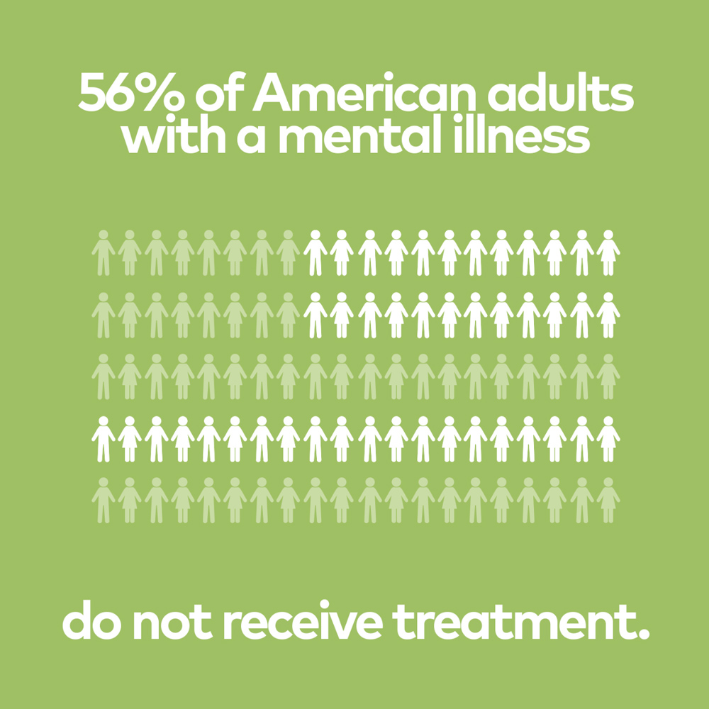 56% of American adults with a mental illness do not receive treatment.