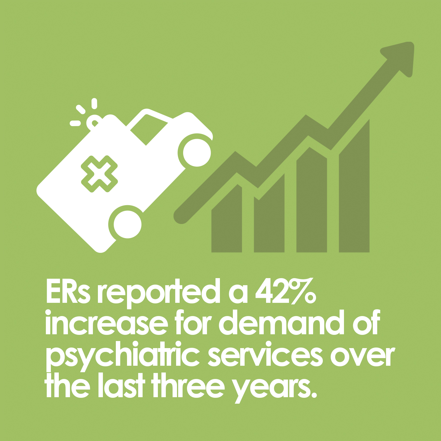ERs reported a 42% increase for demand of psychiatric services over the last 3 years